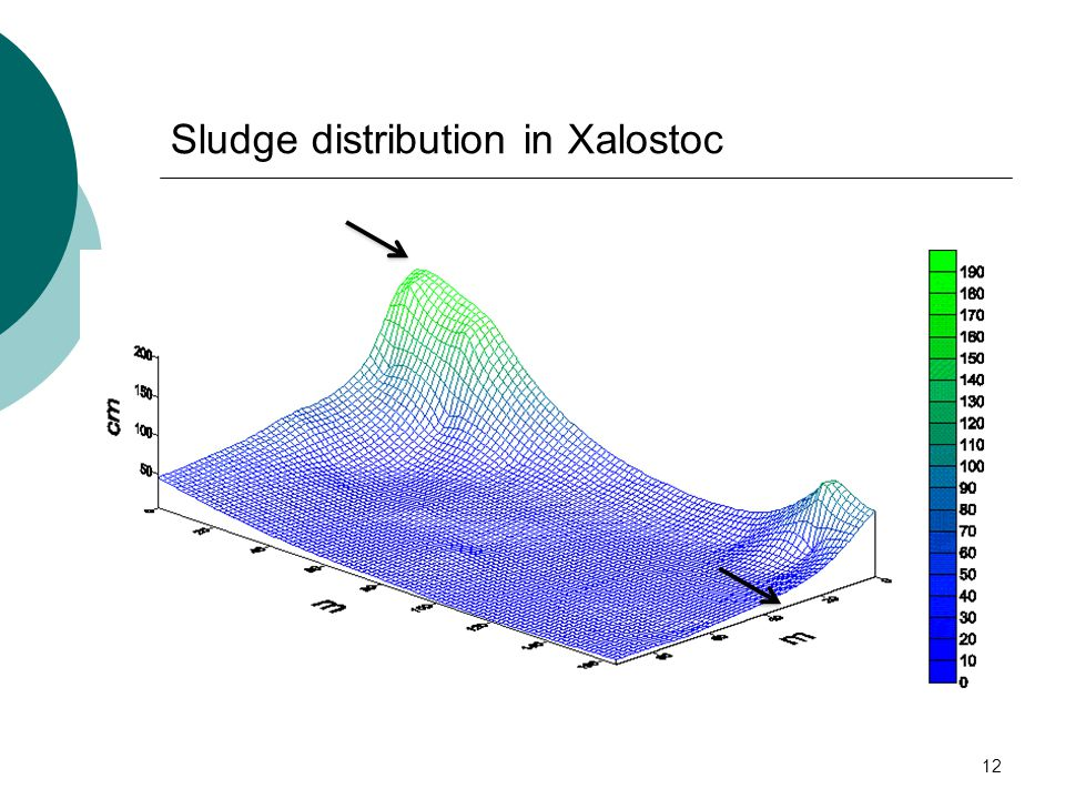 12 Sludge distribution in Xalostoc