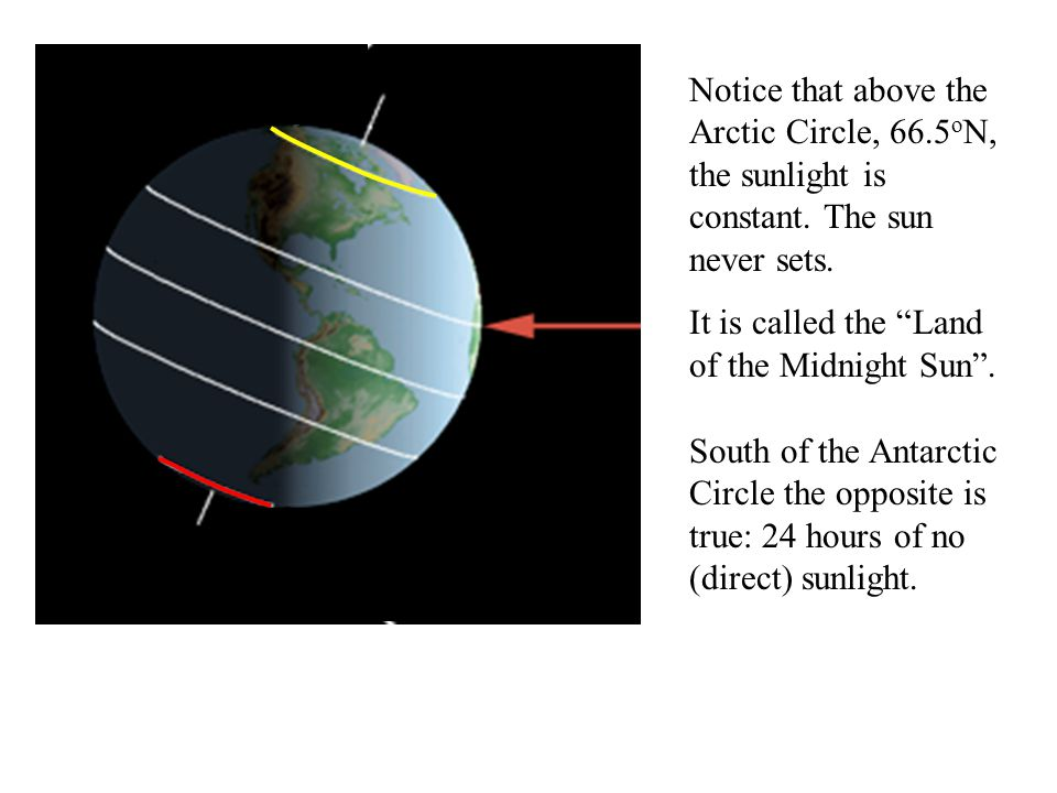 Notice that above the Arctic Circle, 66.5 o N, the sunlight is constant.
