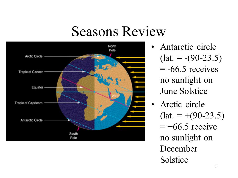 3 Seasons Review Antarctic circle (lat. = -(90-23.5) = -66.5 receives no sunlight on June Solstice Arctic circle (lat. = +(90-23.5) = +66.5 receive no