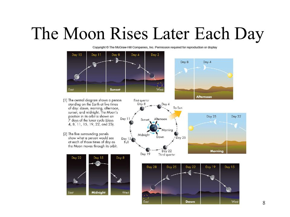 8 The Moon Rises Later Each Day