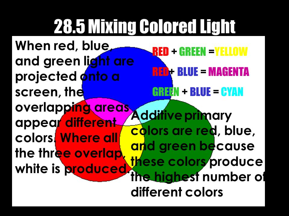 28.5 Mixing Colored Light When red, blue, and green light are projected onto a screen, the overlapping areas appear different colors.