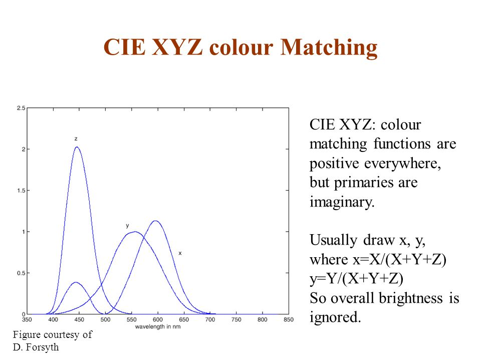 CIE XYZ: colour matching functions are positive everywhere, but primaries are imaginary.