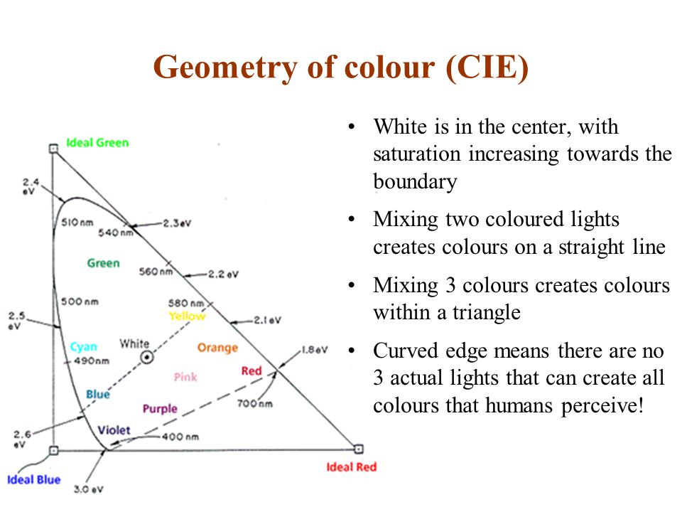 Geometry of colour (CIE) White is in the center, with saturation increasing towards the boundary Mixing two coloured lights creates colours on a straight line Mixing 3 colours creates colours within a triangle Curved edge means there are no 3 actual lights that can create all colours that humans perceive!