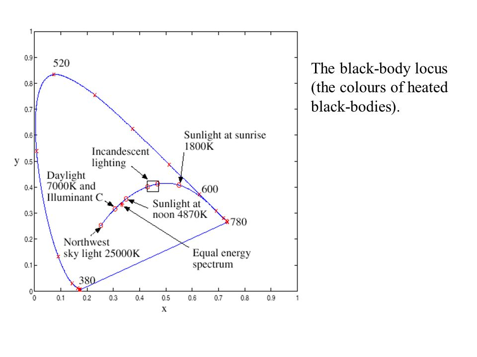 The black-body locus (the colours of heated black-bodies).
