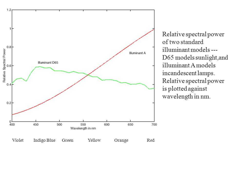 Relative spectral power of two standard illuminant models --- D65 models sunlight,and illuminant A models incandescent lamps.