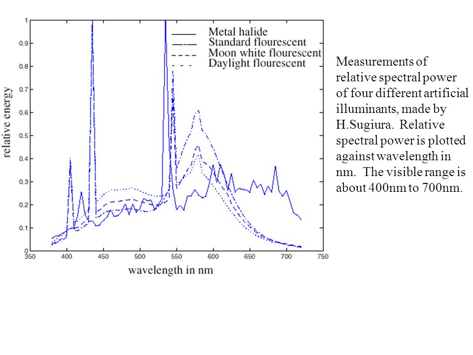 Measurements of relative spectral power of four different artificial illuminants, made by H.Sugiura. Relative spectral power is plotted against wavele