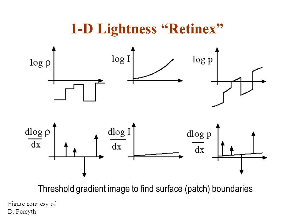 "1-D Lightness ""Retinex"" Threshold gradient image to find surface (patch) boundaries Figure courtesy of D. Forsyth"