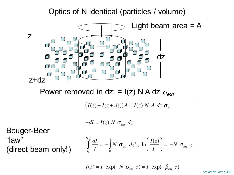 pat arnott, atms 360 Optics of N identical (particles / volume) Light beam area = A dz z z+dz Power removed in dz: = I(z) N A dz  ext Bouger-Beer law (direct beam only!)