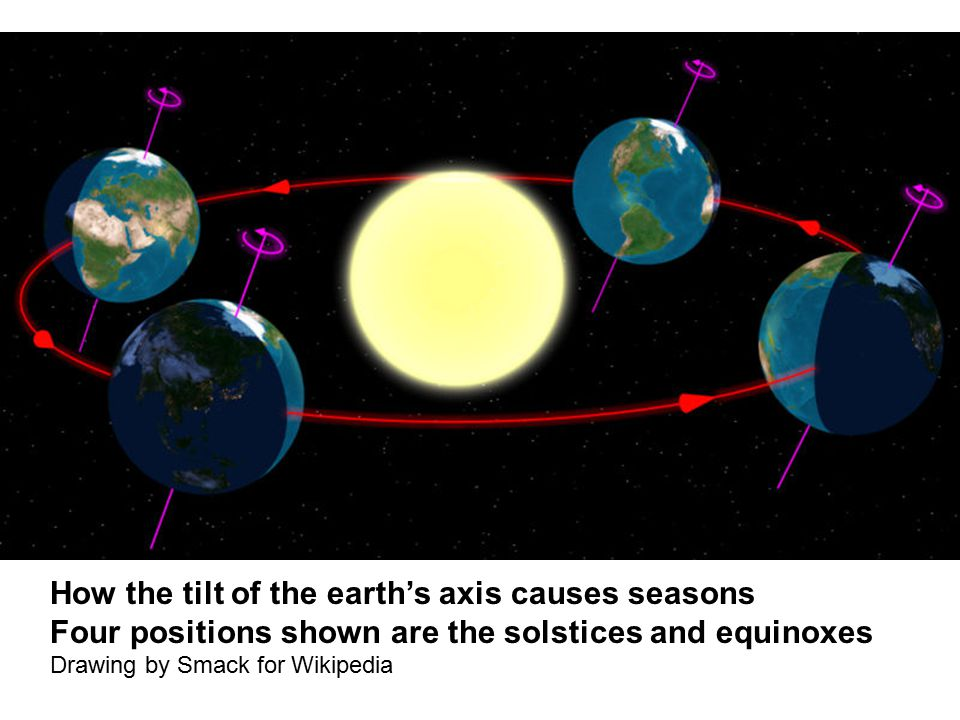 How the tilt of the earth's axis causes seasons Four positions shown are the solstices and equinoxes Drawing by Smack for Wikipedia