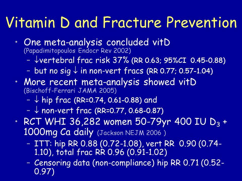 Vitamin D and Fracture Prevention One meta-analysis concluded vitD (Papadimitopoulos Endocr Rev 2002) –  vertebral frac risk 37% (RR 0.63; 95%CI 0.45-0.88) –but no sig  in non-vert fracs (RR 0.77; 0.57-1.04) More recent meta-analysis showed vitD (Bischoff-Ferrari JAMA 2005) –  hip frac (RR=0.74, 0.61-0.88) and –  non-vert frac (RR=0.77, 0.68-0.87) RCT WHI 36,282 women 50-79yr 400 IU D 3 + 1000mg Ca daily (Jackson NEJM 2006 ) –ITT: hip RR 0.88 (0.72-1.08), vert RR 0.90 (0.74- 1.10), total frac RR 0.96 (0.91-1.02) –Censoring data (non-compliance) hip RR 0.71 (0.52- 0.97)