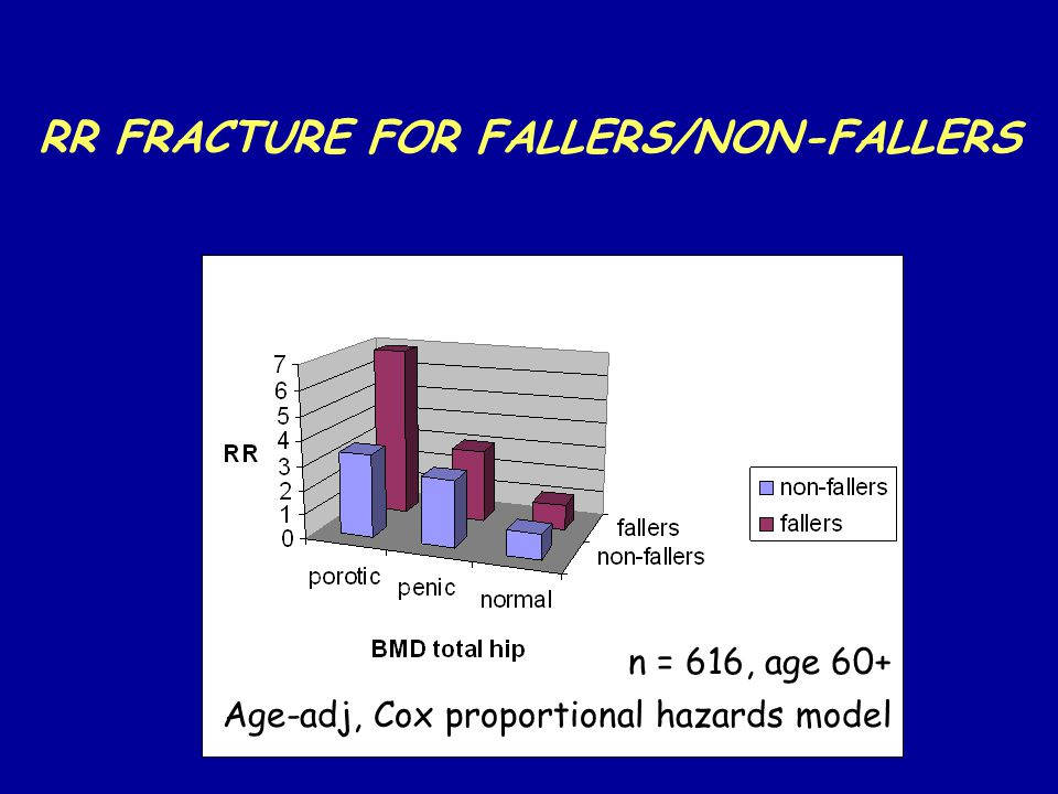 RR FRACTURE FOR FALLERS/NON-FALLERS n = 616, age 60+ Age-adj, Cox proportional hazards model