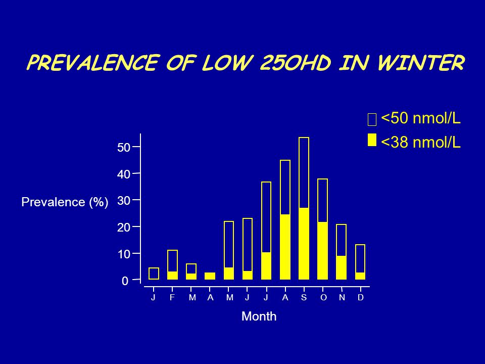 PREVALENCE OF LOW 25OHD IN WINTER Prevalence (%) DNOSAJJMAMFJ 50 40 30 20 10 0 Month <50 nmol/L <38 nmol/L