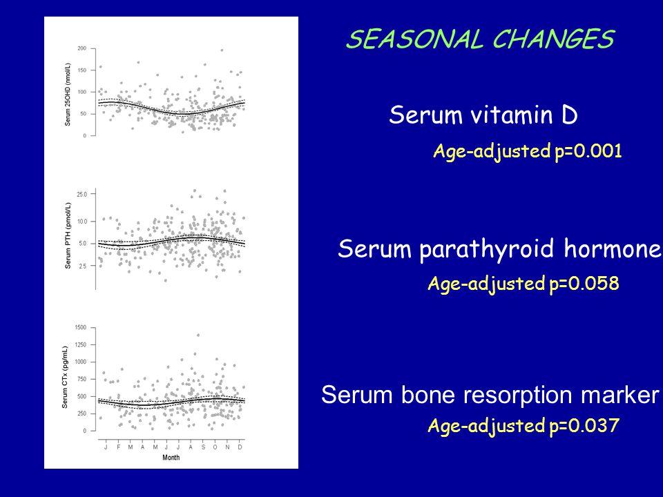 Serum vitamin D Serum parathyroid hormone Serum bone resorption marker SEASONAL CHANGES Age-adjusted p=0.001 Age-adjusted p=0.058 Age-adjusted p=0.037