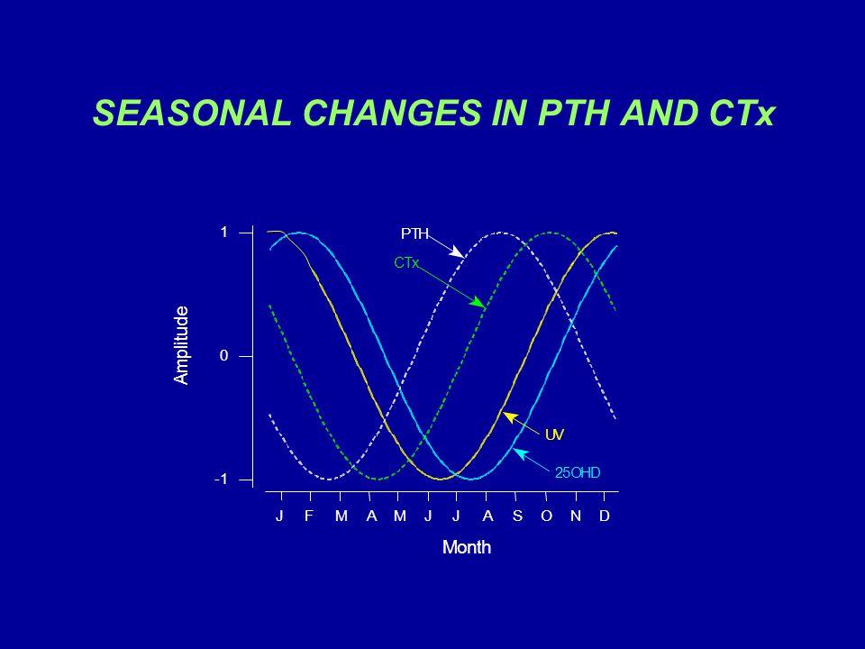 SEASONAL CHANGES IN PTH AND CTx -1 0 1 Month A m p l i t u d e UV 25OHD PTH CTx JFMAMJJASOND