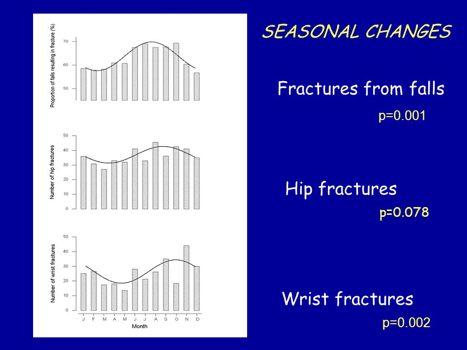 Fractures from falls Hip fractures Wrist fractures SEASONAL CHANGES p=0.001 p=0.078 p=0.002