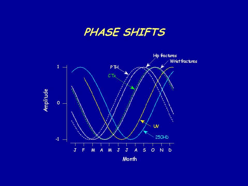 PHASE SHIFTS 1 0 -1 Month A m p l i t u d e UV 25OHD PTH CTx Wrist fractures Hip fractures JFMAMJJASOND