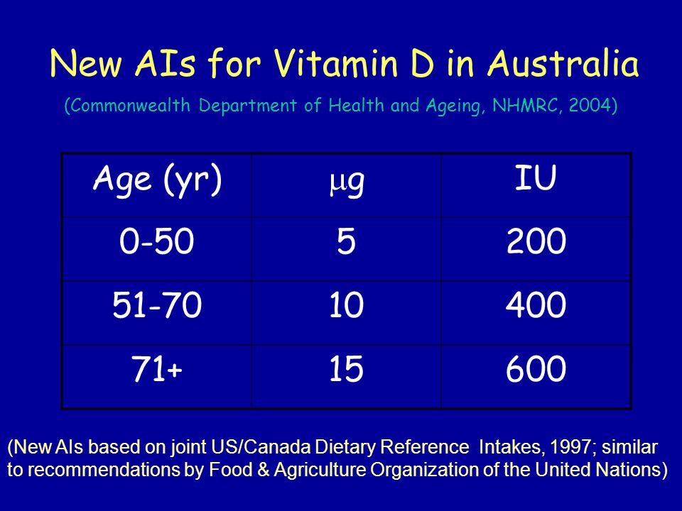 Sources: sunlight Main source of vitamin D is exposure to sunlight whole body exposure 10-15 min midday sun in summer (~1 MED) Ξ 15 000 IU (375  g) orally exposure of hands, face and arms (~15% body surface) to ~1/3 MED should produce ~1000 IU less vitamin D synthesised in winter, in those with dark skin or older, and those who cover up for cultural reasons or sun protection amount of sun exposure to produce 1/3 MED varies with latitude, season, time of day, skin type short exposures to UV are more efficient: prolonged exposure to high UV doses may degrade pre-vitamin D