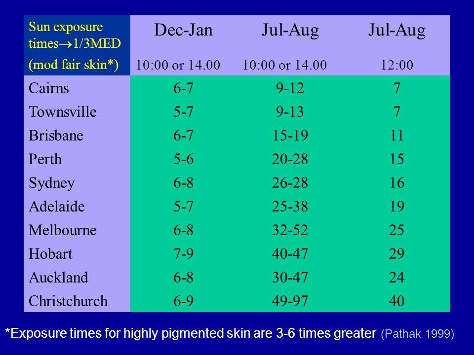 Sun exposure times  1/3MED Dec-JanJul-Aug (mod fair skin*) 10:00 or 14.00 12:00 Cairns6-79-127 Townsville5-79-137 Brisbane6-715-1911 Perth5-620-2815 Sydney6-826-2816 Adelaide5-725-3819 Melbourne6-832-5225 Hobart7-940-4729 Auckland6-830-4724 Christchurch6-949-9740 *Exposure times for highly pigmented skin are 3-6 times greater (Pathak 1999)