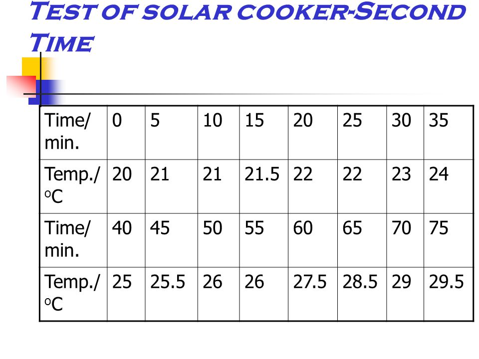 Test of solar cooker-Second Time Time/ min. 05101520253035 Temp./ o C 2021 21.522 2324 Time/ min.