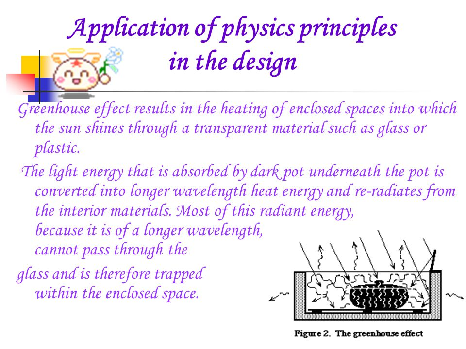 Application of physics principles in the design Greenhouse effect results in the heating of enclosed spaces into which the sun shines through a transparent material such as glass or plastic.