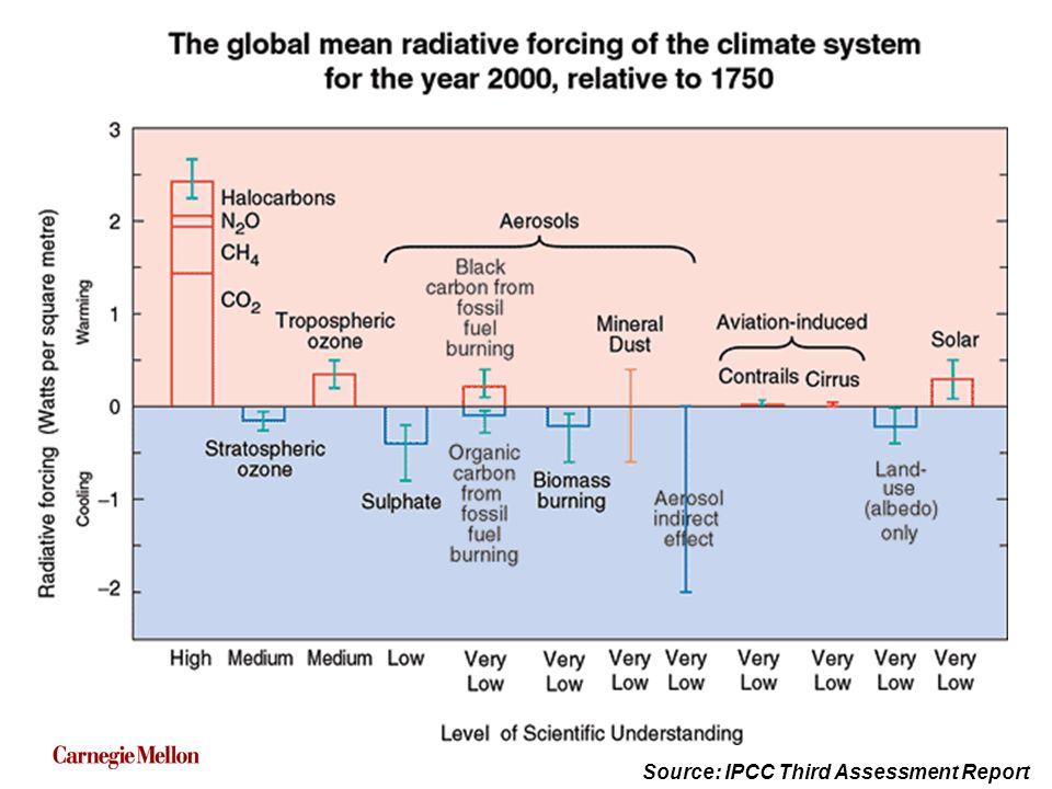 6 Source: IPCC Third Assessment Report