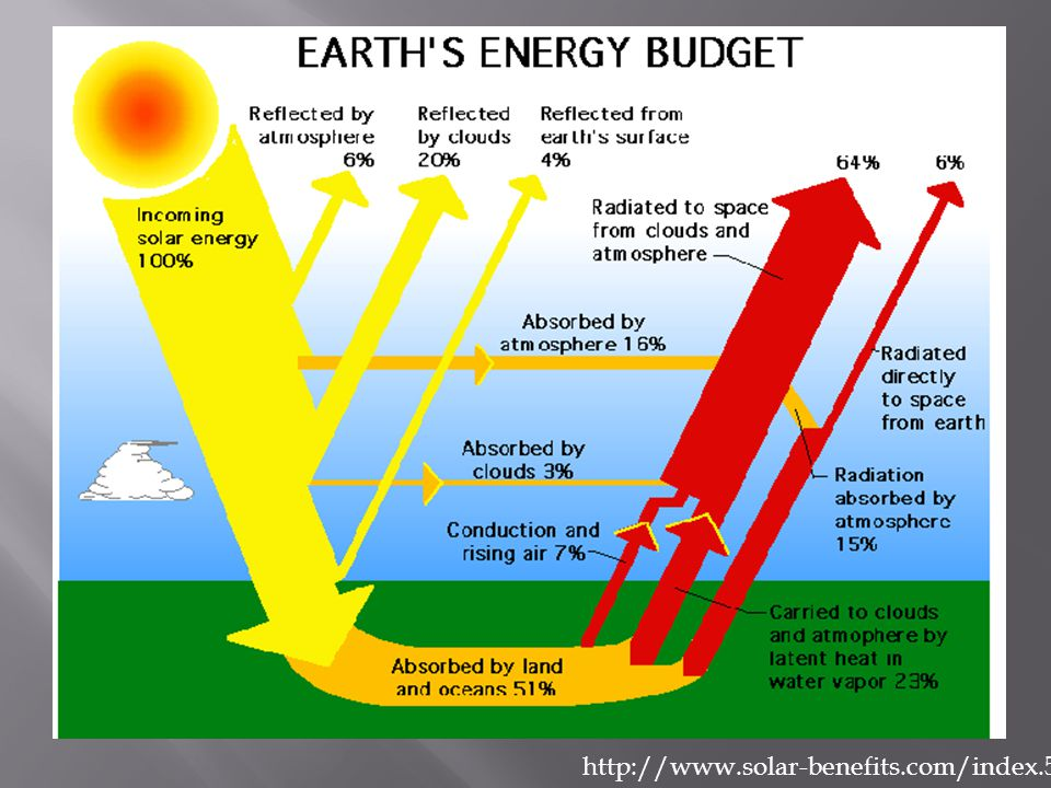 http://www.solar-benefits.com/index.5.gif