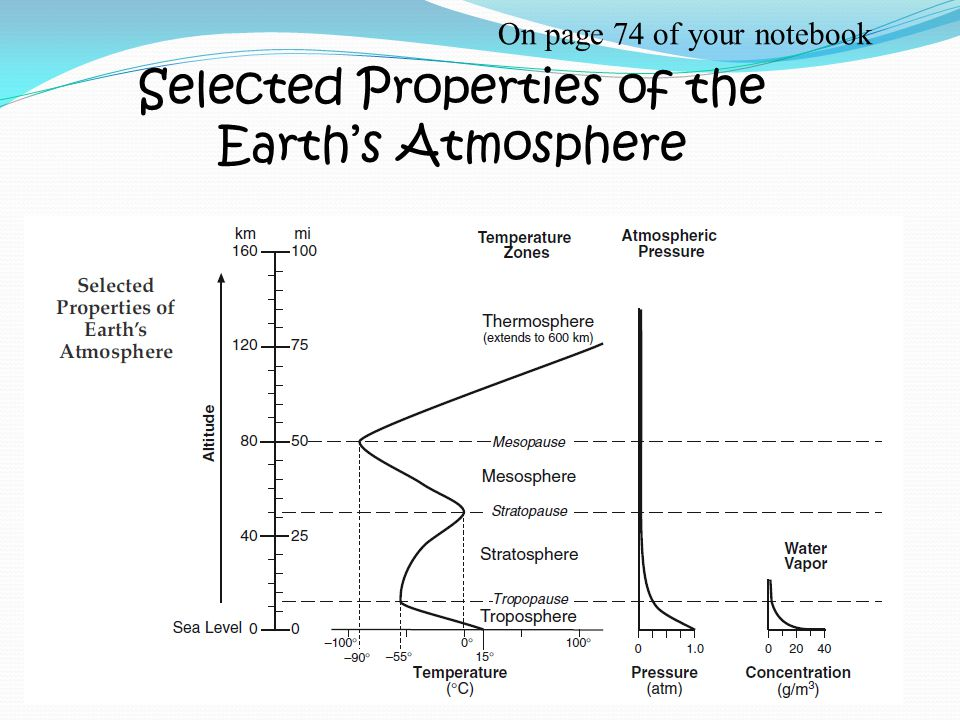 Selected Properties of the Earth's Atmosphere On page 74 of your notebook