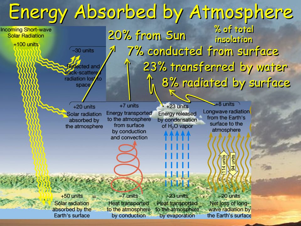 Energy Absorbed by Atmosphere 20% from Sun 7% conducted from surface 23% transferred by water 8% radiated by surface % of total insolation