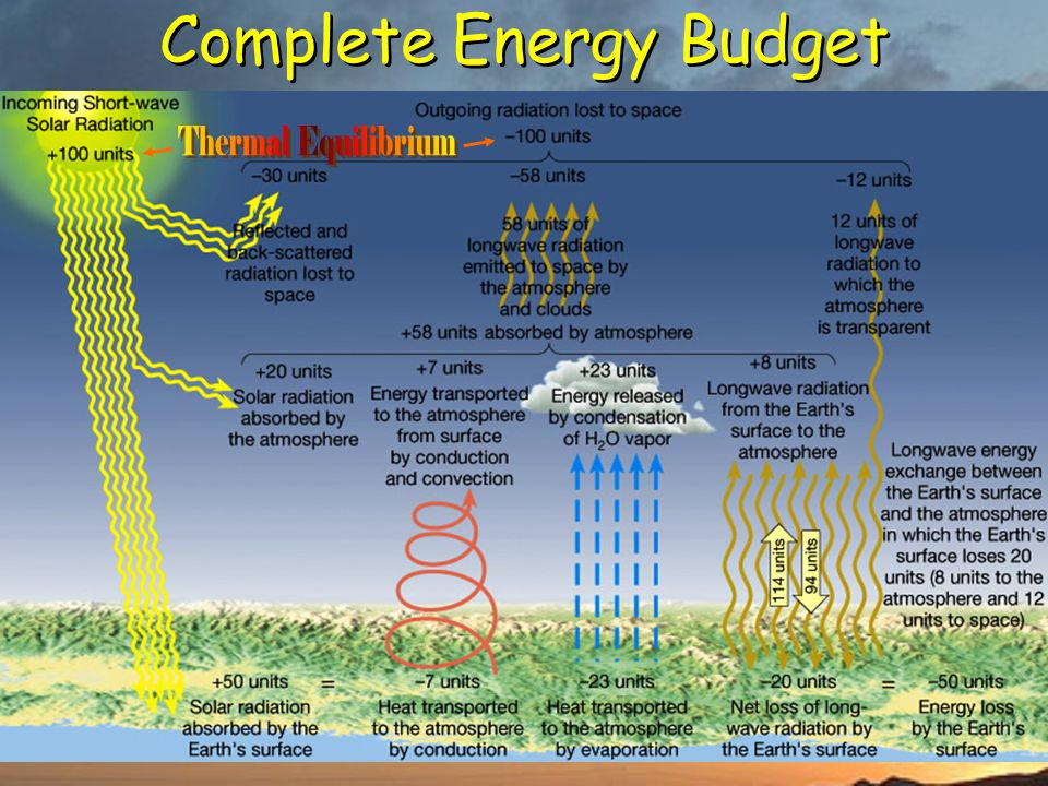 Complete Energy Budget
