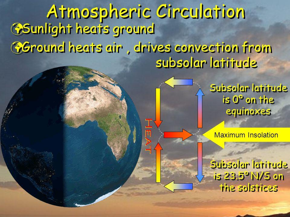 Atmospheric Circulation Sunlight heats ground Ground heats air, drives convection from subsolar latitude Sunlight heats ground Ground heats air, drive