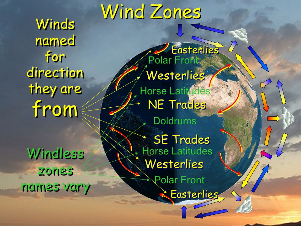 Wind Zones Winds named for direction they are from Westerlies NE Trades SE Trades Easterlies Doldrums Horse Latitudes Polar Front Windless zones names vary