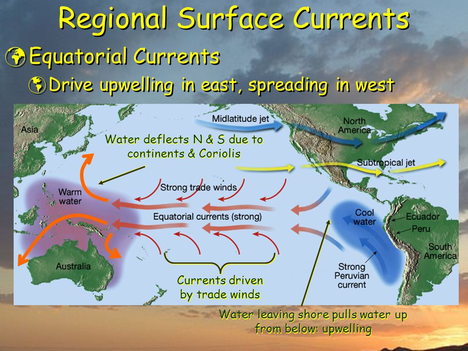 Regional Surface Currents Equatorial Currents  Drive upwelling in east, spreading in west Equatorial Currents  Drive upwelling in east, spreading in