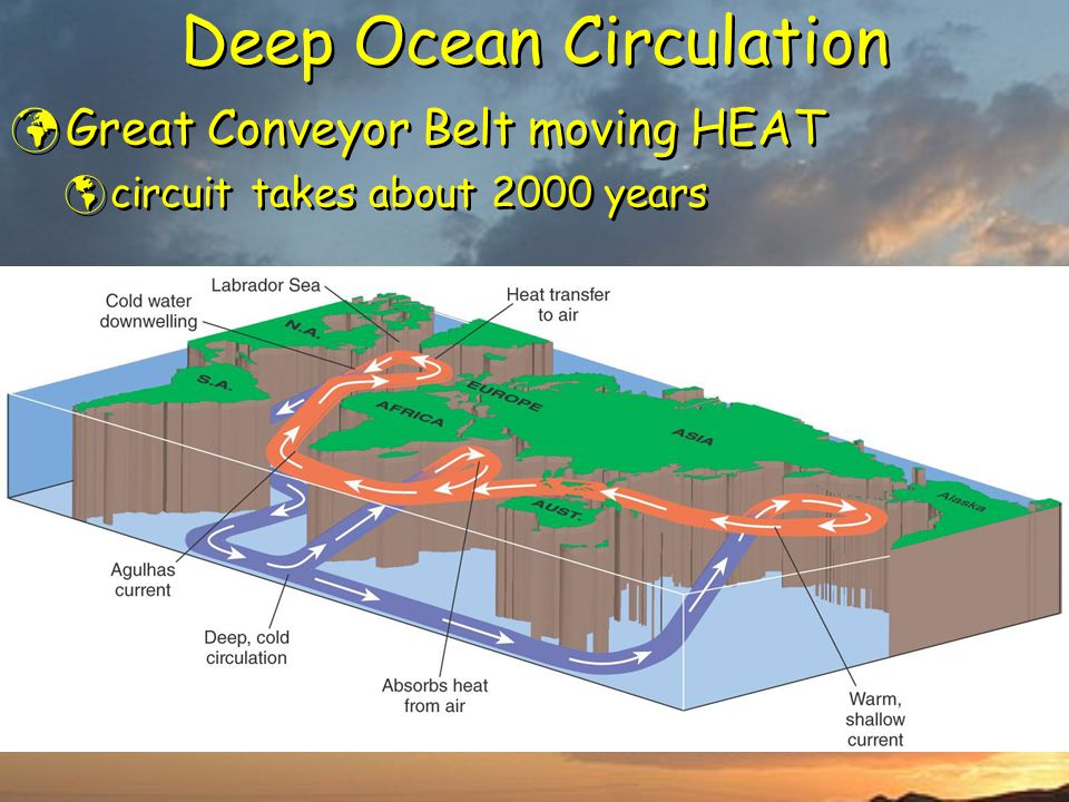 Deep Ocean Circulation Great Conveyor Belt moving HEAT  circuit takes about 2000 years Great Conveyor Belt moving HEAT  circuit takes about 2000 years