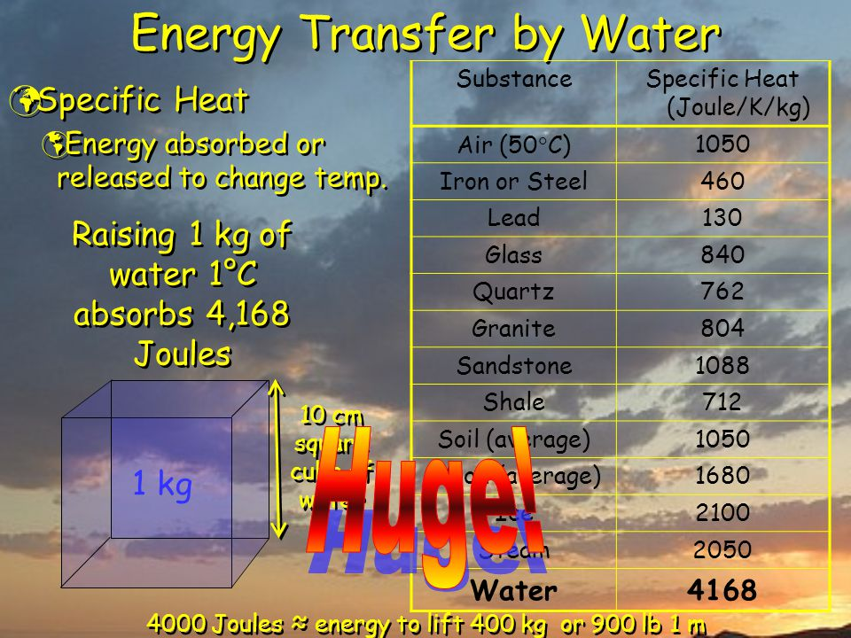 Energy Transfer by Water Specific Heat  Energy absorbed or released to change temp. Specific Heat  Energy absorbed or released to change temp. Subst