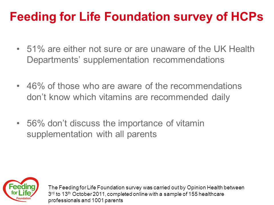 51% are either not sure or are unaware of the UK Health Departments' supplementation recommendations 46% of those who are aware of the recommendations don't know which vitamins are recommended daily 56% don't discuss the importance of vitamin supplementation with all parents The Feeding for Life Foundation survey was carried out by Opinion Health between 3 rd to 13 th October 2011, completed online with a sample of 155 healthcare professionals and 1001 parents Feeding for Life Foundation survey of HCPs