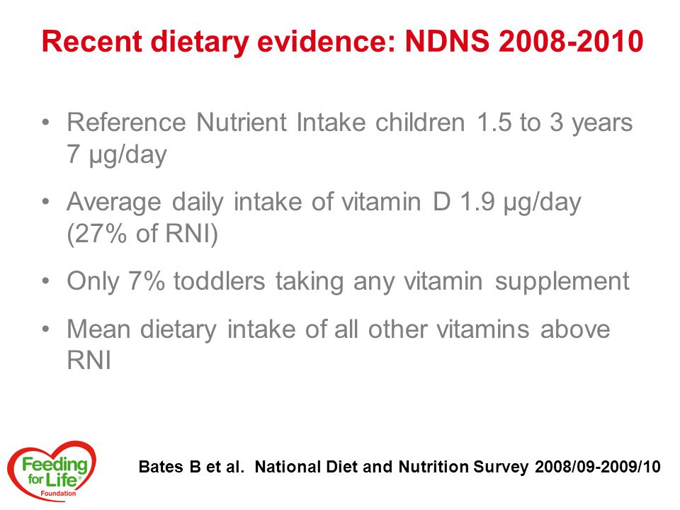 Recent dietary evidence: NDNS 2008-2010 Reference Nutrient Intake children 1.5 to 3 years 7 µg/day Average daily intake of vitamin D 1.9 µg/day (27% of RNI) Only 7% toddlers taking any vitamin supplement Mean dietary intake of all other vitamins above RNI Bates B et al.