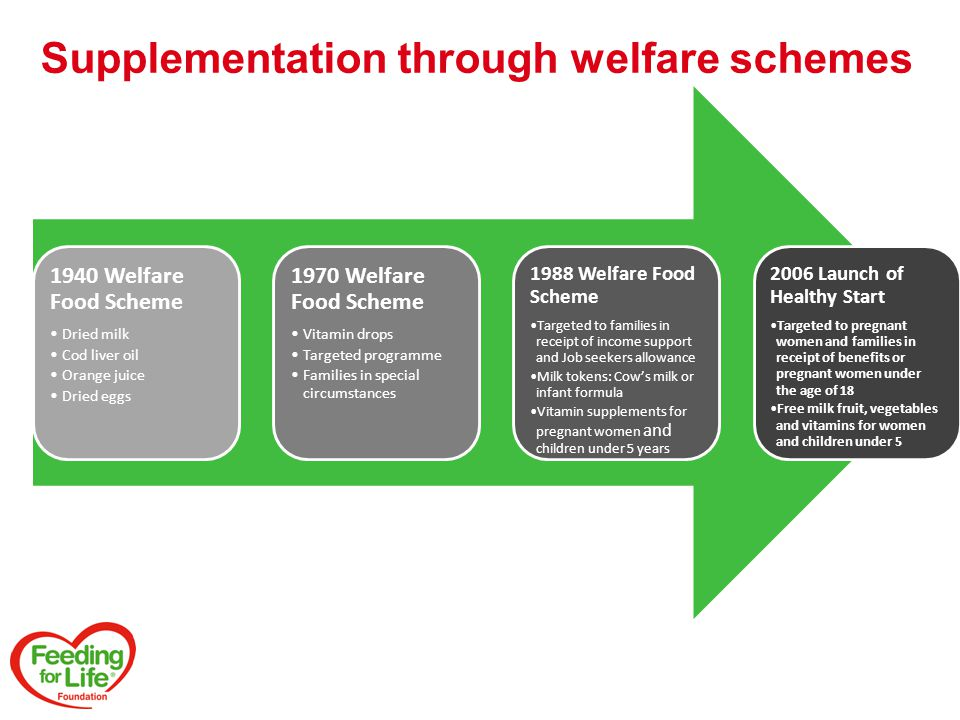 Supplementation through welfare schemes 1940 Welfare Food Scheme Dried milk Cod liver oil Orange juice Dried eggs 1970 Welfare Food Scheme Vitamin drops Targeted programme Families in special circumstances 1988 Welfare Food Scheme Targeted to families in receipt of income support and Job seekers allowance Milk tokens: Cow's milk or infant formula Vitamin supplements for pregnant women and children under 5 years 2006 Launch of Healthy Start Targeted to pregnant women and families in receipt of benefits or pregnant women under the age of 18 Free milk fruit, vegetables and vitamins for women and children under 5