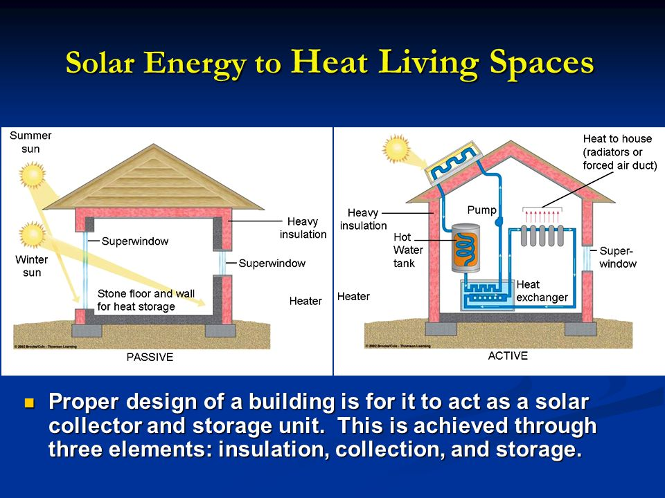 Solar Energy to Heat Living Spaces Proper design of a building is for it to act as a solar collector and storage unit. This is achieved through three