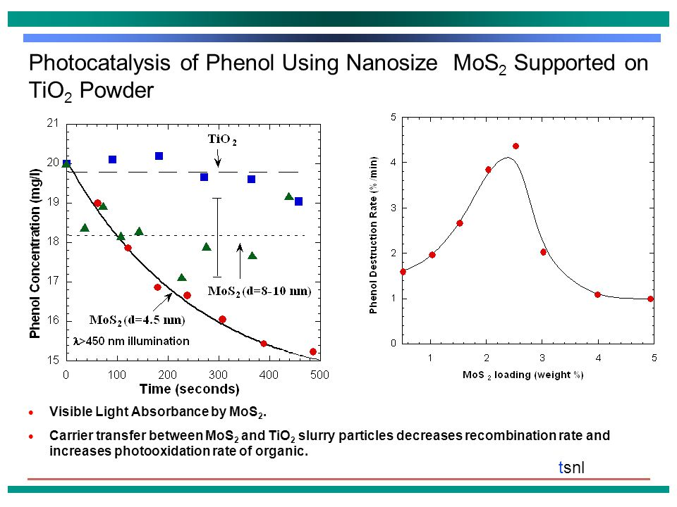 tsnl Photocatalysis of Phenol Using Nanosize MoS 2 Supported on TiO 2 Powder  Visible Light Absorbance by MoS 2.