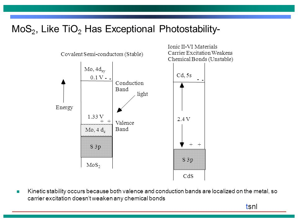 tsnl MoS 2, Like TiO 2 Has Exceptional Photostability- Kinetic stability occurs because both valence and conduction bands are localized on the metal, so carrier excitation doesn't weaken any chemical bonds Energy Valence Band S 3p MoS 2 Mo, 4 d z 1.33 V Conduction Band Mo, 4d xy 0.1 V + - + - light S 3p CdS Cd, 5s + - + - 2.4 V Covalent Semi-conductors (Stable) Ionic II-VI Materials Carrier Excitation Weakens Chemical Bonds (Unstable)