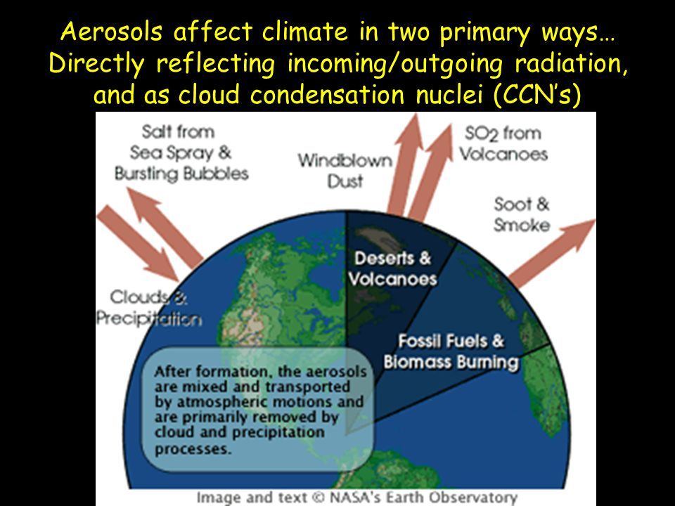 Aerosols affect climate in two primary ways… Directly reflecting incoming/outgoing radiation, and as cloud condensation nuclei (CCN's)