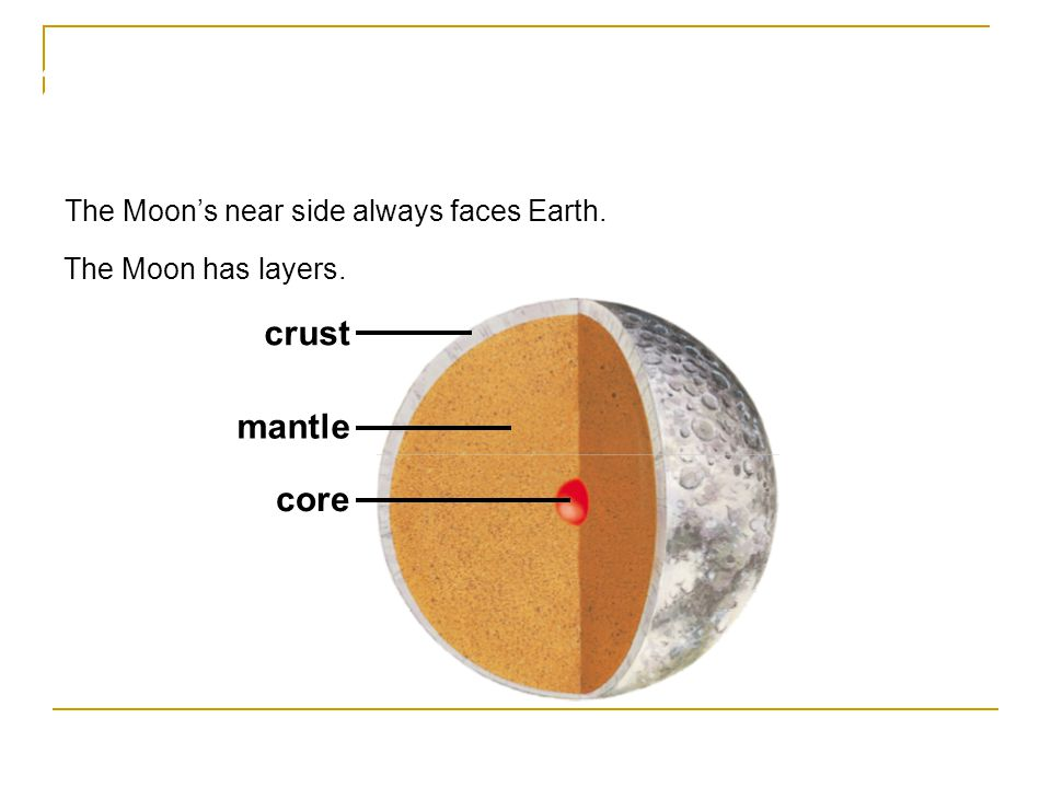 The Moon is Earth's natural satellite. The Moon's near side always faces Earth. The Moon has layers. core mantle crust 20.2