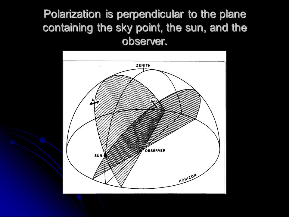 Maximum polarization in the sky occur at a point 90 degrees from the sun in the plane containing the sun observer and zenith.