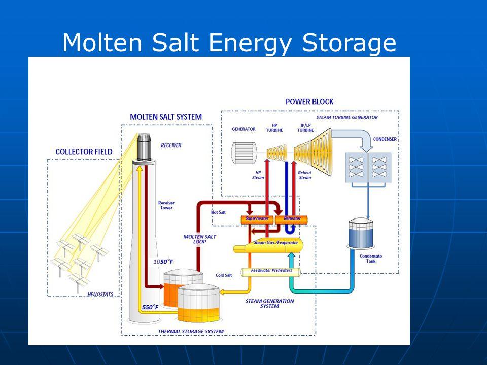 Molten Salt Energy Storage