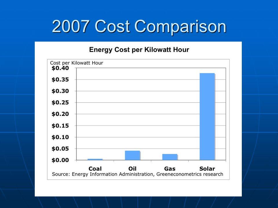 2007 Cost Comparison