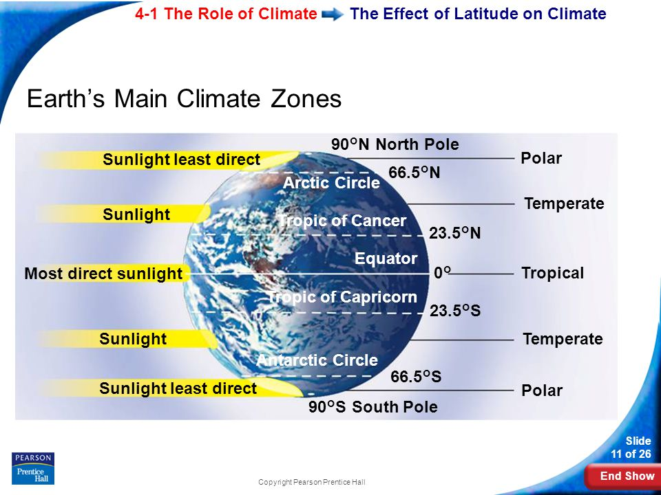 End Show 4-1 The Role of Climate Slide 11 of 26 Copyright Pearson Prentice Hall The Effect of Latitude on Climate Earth's Main Climate Zones Sunlight