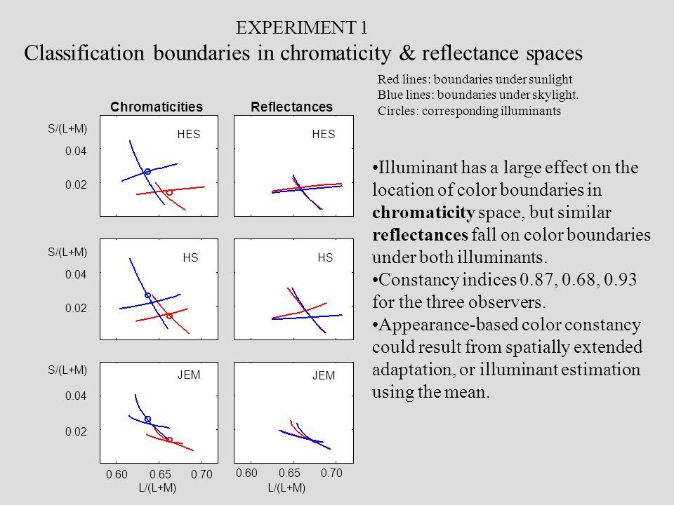 ReflectancesChromaticities HES HS JEM 0.04 0.02 0.600.650.70 L/(L+M) S/(L+M) 0.04 0.02 S/(L+M) 0.04 0.02 S/(L+M) HES HS JEM 0.600.650.70 L/(L+M) EXPERIMENT 1 Classification boundaries in chromaticity & reflectance spaces Red lines: boundaries under sunlight Blue lines: boundaries under skylight.
