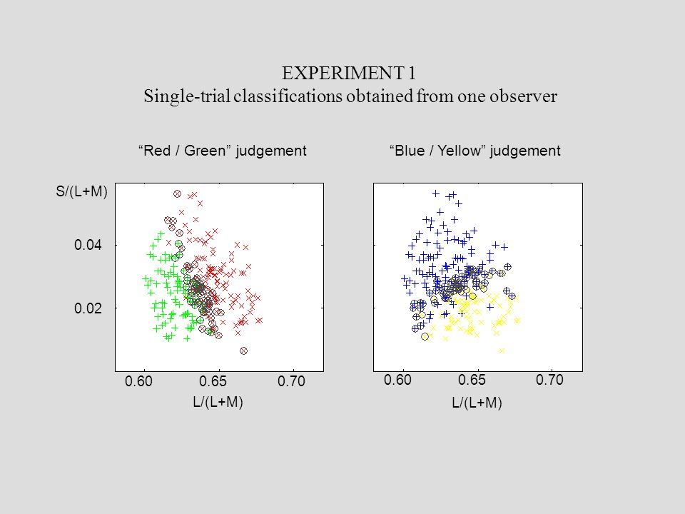 "EXPERIMENT 1 Single-trial classifications obtained from one observer 0.600.650.70 0.600.650.70 0.04 0.02 L/(L+M) S/(L+M) ""Red / Green"" judgement""Blue"