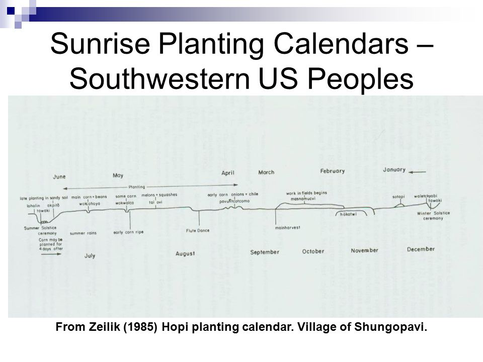 Sunrise Planting Calendars – Southwestern US Peoples From Zeilik (1985) Hopi planting calendar.