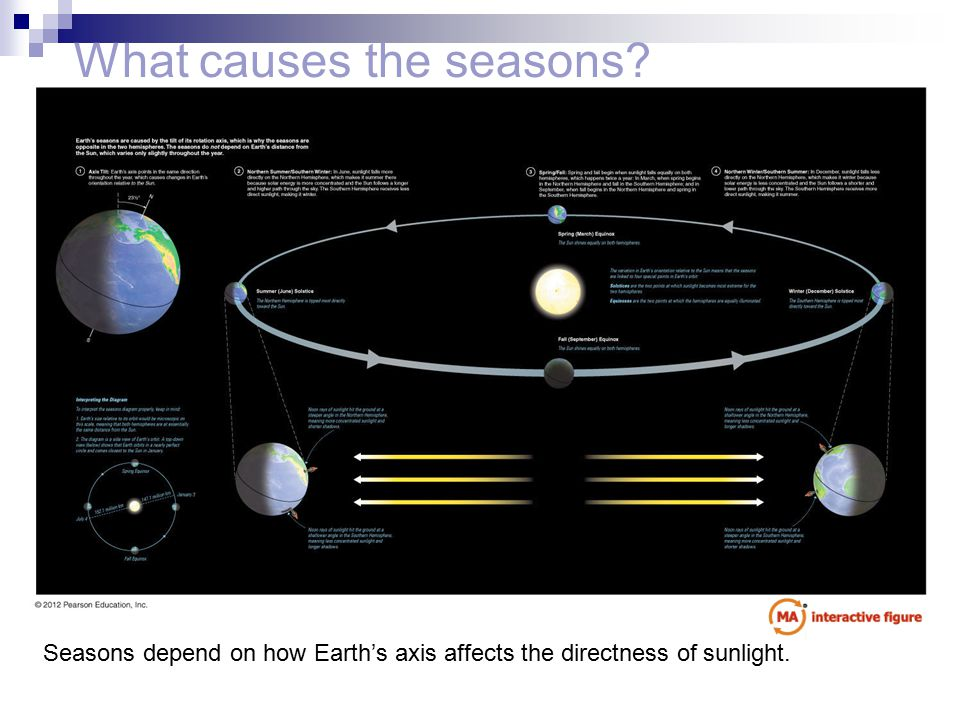 What causes the seasons? Seasons depend on how Earth's axis affects the directness of sunlight.